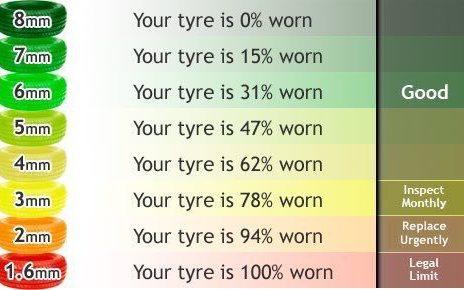 tyre wear chart
